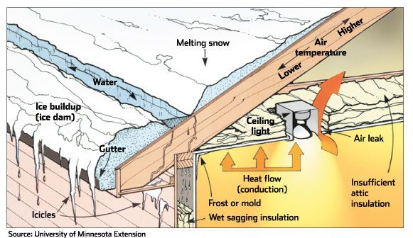 5 Tips for Preventing Ice Dams